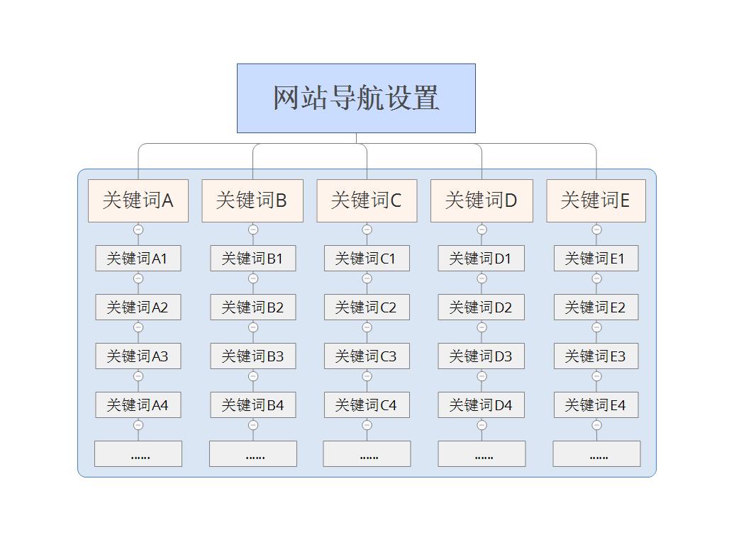 网站导航栏布局对整体优化有哪些影响