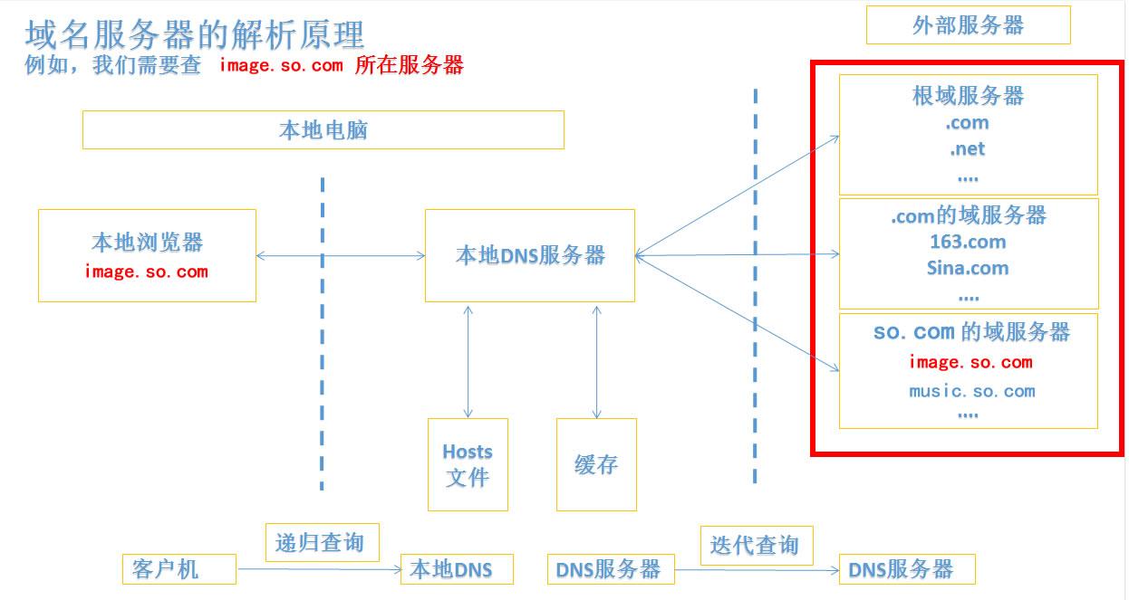域名服务器解析的原理是什么样的