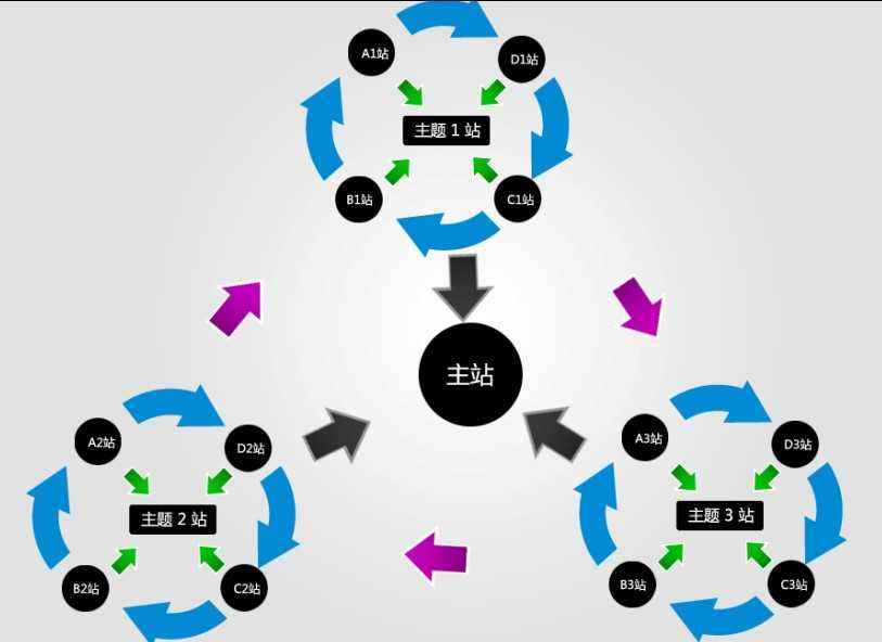SEO站群推广怎样设置生态链接